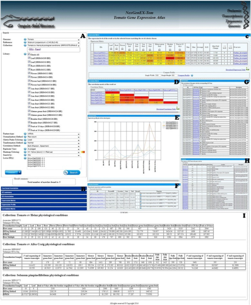 Snapshots of results provided by the platform: A) example query; B) accordion view of all results; C) expression matrix and profiling; D) correlation matrix; E) expression profiling plot; F) functional annotation and locus position on the genome; G) GO Terms summary table; H) GO Terms association table and I) Locus overview from all collections.