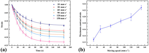 Experimental data and corresponding theoretical strain-time curves (a) and maximum contracted strains (b) for PLA strips at building speed varying from 10 to 150 mm s−1. All of the strips contract after heating and the maximum contract strain is almost linear to the building speed from 30 to 120 mm s−1.
