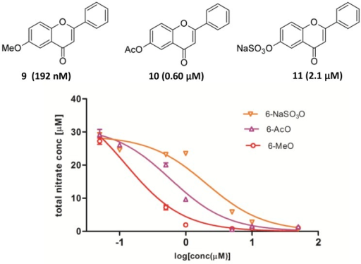 The inhibition of LPS-induced NO production in kidney mesangial cells by 6-methoxyflavone, 6-acetoxyflavone and flavone 6-sulfate.The total production of nitrite in the treatment media was measured with Griess assay at 48 h post 10 ng/mL LPS stimulation. IC50 values were obtained using the dose-response analysis provided by the Graphpad Prism software as shown in parenthesis.