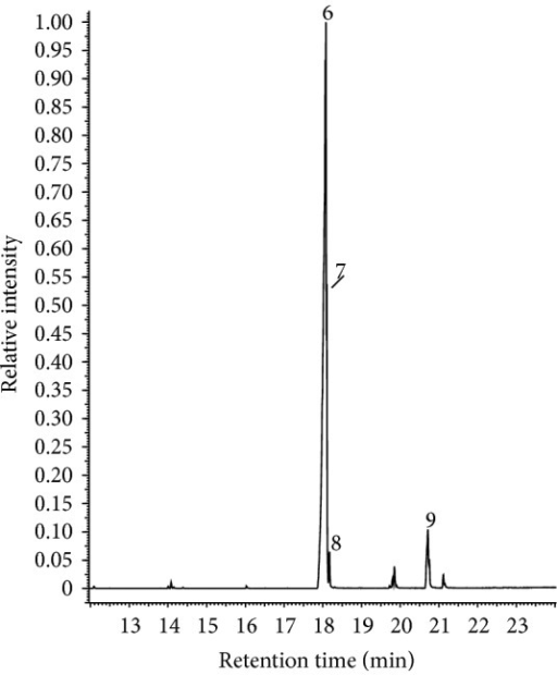 The chromatographic profile of tCNSL obtained by GC-MS analysis. 6: monounsaturated cardanol, 7: diunsaturated cardanol, 8: cardanol, and 9: unidentified.