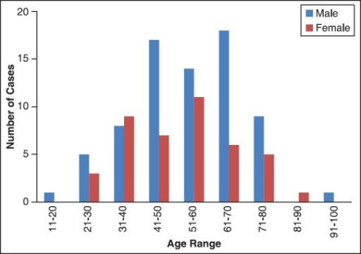 Bar chart showing the age distribution of male and female gastric carcinoma patients diagnosed at the University College Hospital between the years 2000 and 2011