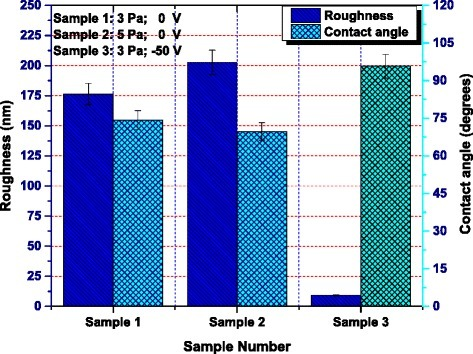 Magnitude of RMS roughness and static water contact angles for each sample. Sample 1, P = 3 Pa, 0 V; sample 2, P = 5 Pa, 0 V; sample 3, P = 3 Pa, −50 V.