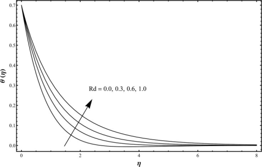 Temperature distribution function θ(η) when Rd = 0.0, 0.3, 0.6, 1.0 and β1 = β2 = 0.2 = γ, λ = 0.1 = N, Pr = 1.0 = Sc, ε1 = 0.3 = ε2.