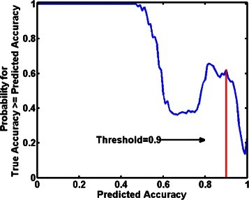 The probability that a predicted accuracy is below or equal to the true accuracy is plotted against the threshold