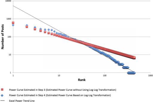 Alcohol Help Center actor ranking and power curve raking with trendline and R2 value.