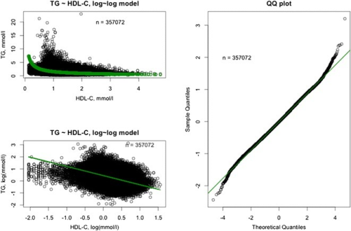 Visualization of the model: log(TG) = β0 + β1*log(HDL-C). Full dataset (n = 357,072). The model is a good fit with the real data. TG triglycerides, HDL-C high-density lipoprotein cholesterol.
