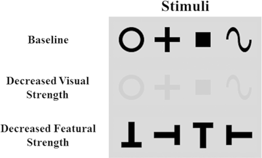 "Examples of the stimuli used.The present experiments used three types of stimuli: (1) basic shapes serving as the ""baseline"" condition, (2) a low-contrast version of basic shapes for the ""decreased visual strength"" condition, and (3) Ts in different orientations for the ""decreased featural strength"" condition."