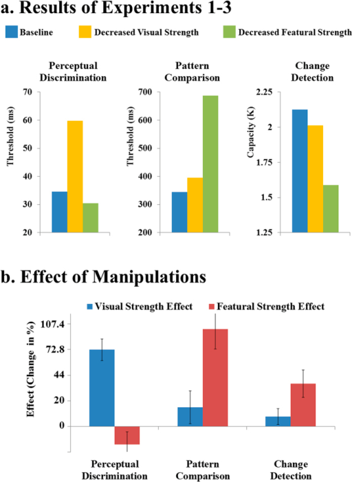Results of Experiment 1–3.Panel (a) shows the results of Experiment 1–3. Panel (b) shows the effects of manipulations (i.e., visual strength effect vs. featural strength effect) and error bars show 95% confidence intervals. Visual strength had a substantial effect on the low-level task (perceptual discrimination) but only negligible effects on the high-level tasks (pattern comparison and change detection), whereas featural strength showed the opposite pattern: substantial effects on the high-level tasks, but only a negligible effect on the low-level task.