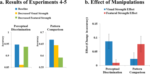 Results of Experiment 4–5.Panel (a) shows the results of Experiment 4–5. Panel (b) shows the effects of manipulations (i.e., visual strength effect vs. featural strength effect) and error bars show 95% confidence intervals. The pattern of results closely replicated that of Experiment 1–2. Visual strength had a substantial effect on the low-level task (perceptual discrimination) but only negligible effects on the high-level task (pattern comparison), whereas featural strength showed the opposite pattern: substantial effects on the high-level task, but only a negligible effect on the low-level task.