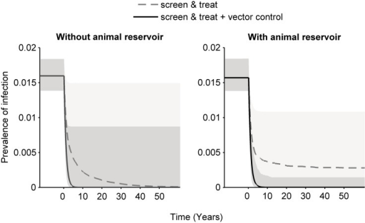 Median (lines) and 95th percentiles (shaded areas) of simulations on the impact of interventions on prevalence over time in high transmission settings without (left) and with (right) animal-tsetse transmission, assuming a range of efficacies for screen & treat (solid line) and screen & treat with vector control (dashed line).