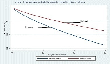 Graph of Weibull survival rate by poorest and richest classes for under-fives