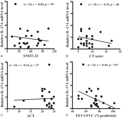 Correlation between interleukin-17A mRNA expressions levels and various airway parameters. The mRNA expression levels of IL-17A were not correlated with the sino-nasal outcome test (SNOT)-22 (A), computed tomography (CT) (B), or asthma control test (ACT) (C) scores. However, they were well correlated with the predicted ratio of forced expiratory volume in 1s (FEV1) to forced vital capacity (FVC) (D). The data were analyzed by Spearman's correlation coefficient analysis. ∗Significance was considered at P < 0.05. ACT = asthma control test, CT = computed tomography, FEV1 = forced expiratory volume in 1s, FVC = forced vital capacity, SNOT-22 = sino-nasal outcome test-22.