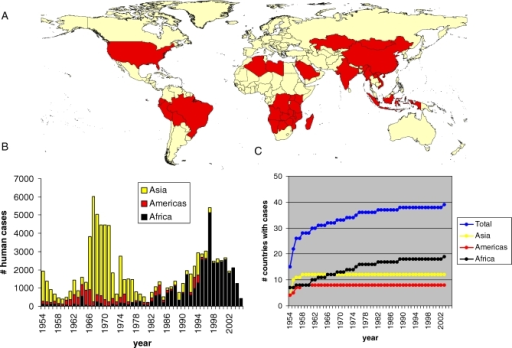 The Global Distribution of Plague(A) Map showing countries with known presence of plague in wild reservoir species (red) (after [3]). For US only the mainland below 50° N is shown. (B) Annual number of human plague cases over different continents, reported to WHO in the period 1954–2005. (C) Cumulative number of countries that reported plague to WHO since 1954.