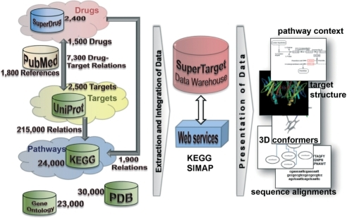 System architecture and number of database entries of SuperTarget. The database contains the complete Uniprot with more than 3 million entries. Beside the targets, drugs and pathways the database provides 23 000 different GO-terms and 30 000 links to protein structures.