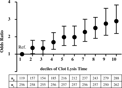 Risk of Venous Thrombosis for Deciles of Clot Lysis TimeThe odds ratios are adjusted for age and sex. Error bars, 95% CI; nc, number of control participants (all); np, number of patients; Ref., reference category.