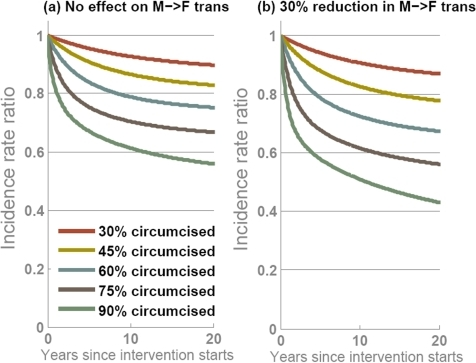 Projected impact of male circumcision interventions over time with different levels of coverage achieved if, (a) circumcised men are 60% less likely to get infected but there is no effect on male-to-female transmission; and, (b) circumcised men are 60% less likely to get infected and circumcised men are 30% less likely to transmit infection.In each panel, five epidemic projections show circumcision interventions with 30% (red line), 45% (yellow line), 60% (blue line), 75% (brown line) or 90% (green line) of men being circumcised. The output is the ratio of HIV incidence when the intervention is simulated relative to the projection with no intervention. Endemic HIV prevalence before the intervention is 23%.