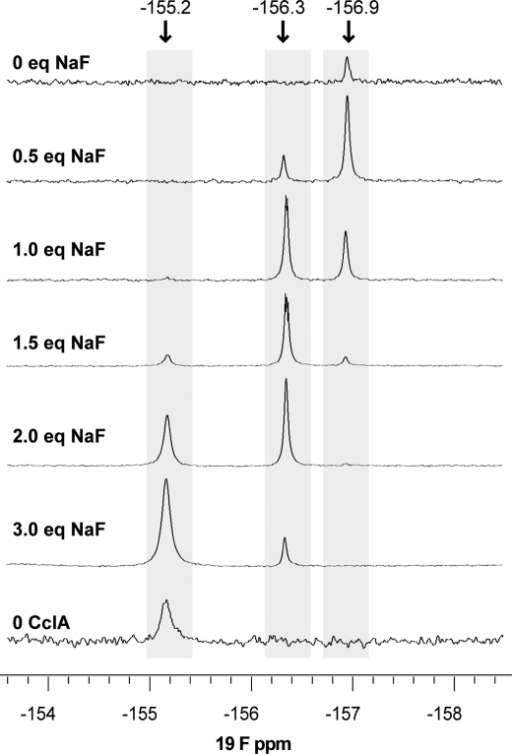 19f nmr spectra of sodium fluoride titrated against ccl