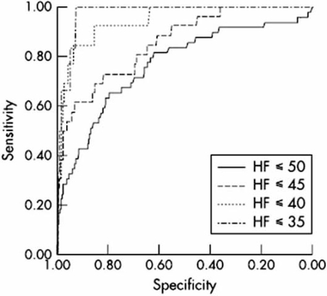 Receiver operating characteristic (ROC) curves for the ability of NT-proBNP to diagnose systolic HF and LVEF ≤50%/≤45%/≤ 40%/≤ 35%, respectively. For the diagnosis of heart failure ≤40, NT-proBNP = 106.7 pmol/l had sensitivity/specificity 0.92/0.86, positive predictive value /negative predictive value 0.11/1.00 and AUC = 0.94 Groenning BA et al. [96].