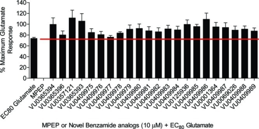 Unlike MPEP, no benzamide analogues were able to antagonize a submaximal (EC80) concentration of glutamate. HEK cells were pretreated with a fixed concentration of test compound (10 μM) or vehicle, followed by EC80 glutamate. Data were normalized to the average maximal response obtained from each experiment as determined by 100 μM glutamate. Data were obtained from three separate experiments, each performed in triplicate, and are expressed as the mean ± SEM.