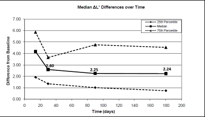 The 25 percentile, median and 75 percentile differences in the L* values between the base-line (before treatment) and after treatment (14 days), after 1-month, 3-months and after 6-months.