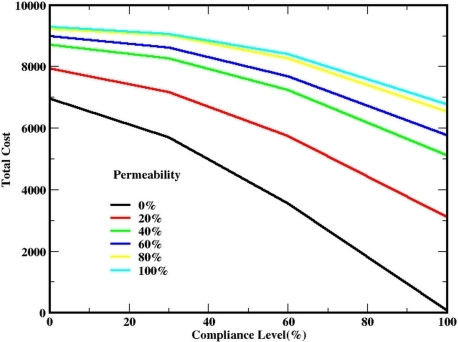Cost curves as a function of SIP compliance level for varying building permeability.