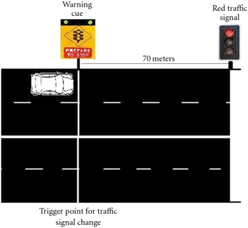 Example of the Cueing Driving Event. Warning cue was either Valid (red flashing lights) or Invalid (green flashing lights).