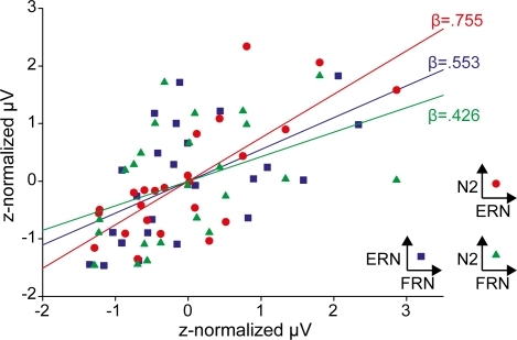 Regression analyses between FRN, N2, and ERN.Peak amplitudes of the ERPs were z-normalized. Bivariate regression analyses between the N2 and ERN revealed a strong relationship (β = .755; SEM = .140; t = 5.407; p<.001) between the N2 and ERN, and much less shared variance between the N2 and FRN (β = .426; SEM = .193; t = 2.21; p = .038). Coefficents of the bivariate regression between ERN and FRN are in between the aforementioned ones (β = .553; SEM = .178; t = 3.11; p = .005).
