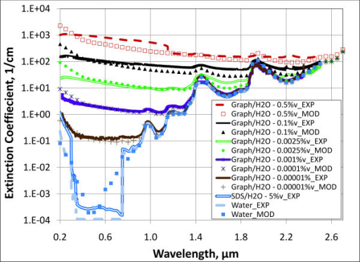 Modeled and experimental extinction coefficients for several concentrations of aqueous graphite nanofluids. Experimental results for pure water and water with 5 % surfactant are also plotted for comparison.
