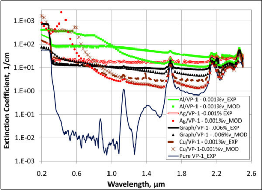 "Extinction coefficients for Therminol VP-1-based ""solar nanofluids"". Bottom curve shows experimental results for the pure base fluid, Therminol VP-1."