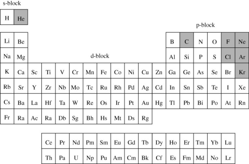 A Possible Form Of The Periodic Table Of The Chemical E Open I