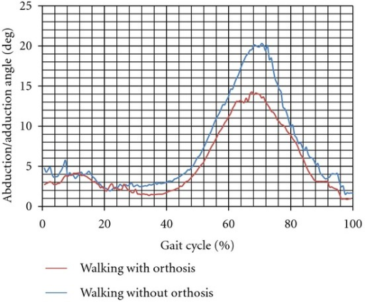 Abduction/adduction angle of the knee joint while walking with and without orthosis (subject 1).