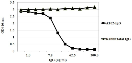 Neutralization of Hla with AT62-IgG.100 ng of purified alpha toxin was pre-incubated at RT with different concentration of polyclonal antibody ranging from 500 µg/ml to 0.5 µg/ml and then incubated with 2% rabbit blood at 37°C for 30 min. The suspension was centrifuged and hemolysis was measured at OD416 nm.