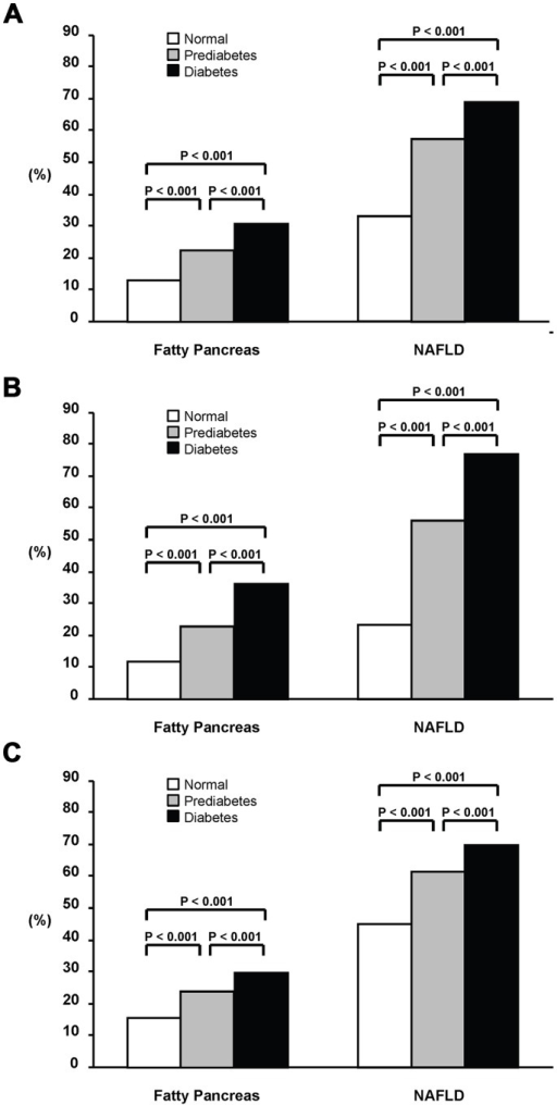 The proportions of fatty pancreas and NAFLD in all the subjects (A), females (B), and males (C) with normoglycemia, prediabetes, and diabetes.