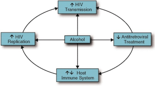 Overall impact of alcohol consumption on human immunodeficiency virus (HIV) pathogenesis.