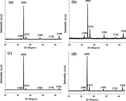 X-ray diffraction patterns of ZnO NRs with hydrothermal growth process: (a) MeOH, (b) EtOH, (c) IPA, and (d) 2-ME.