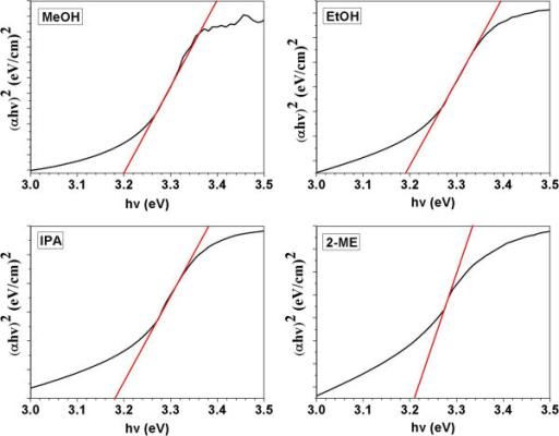 Plot of ( α hv) 2 versus the photon energy for different solvent derived ZnO thin films.