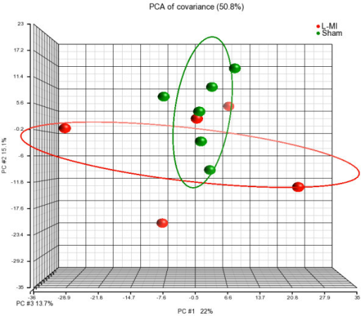 Principal component analysis of PBMCs gene expression profiles. PCA plot shows the first three principal components of microarray data in respect to their correlation. Sham - sham-operated; L-MI - large-size infarction.