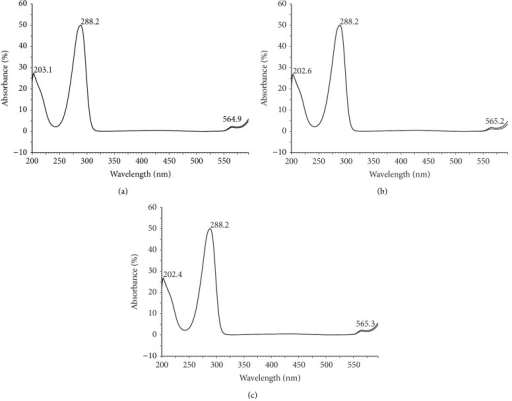 UV spectra of embelin as standard (a) and in extracts from twigs with leaves (b) and seeds (c).