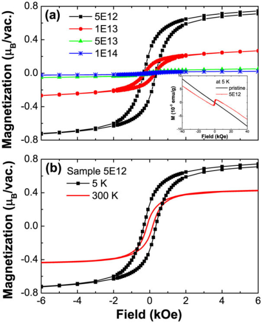 (a) Ferromagnetic hysteresis loops of samples 5E12, 1E13, 5E13, 1E14 at 5 K after subtracting the magnetic background from the pristine sample. The inset shows the as-measured magnetization vs. field of the sample 5E12 and the pristine sample at 5 K. (b) Hysteresis loops of the sample 5E12 at 5 K and 300 K.