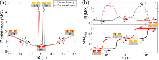 Device's electrical properties.(a) Device's electrical resistance in terms of the Bext. (b) Ferromagnetic pinned electrodes response to an external magnetic field (bottom) and a blow up of the resistance data in the same field range (top). Measurements reveal two distinct jumps in resistance, one corresponding to the giant magnetoresistance and the other due to a ferromagnetic transition.