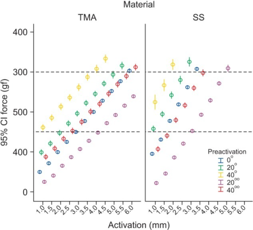 Mean force values and 95% confidence intervals (CI) for activation and preactivation in each material (beta-titanium [TMA] and stainless steel [SS]).