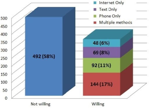 Willingness to receive health information via mobile phone, text message or internet (N=845).