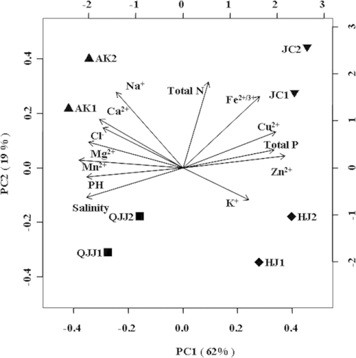 (A) PCA map showing the 8 sampling sites and their correlation with trace elements. Note: pH, Cl–, Ca2+, Mg2+, K+, Na+, Fe2+, Mn2+, Cu2+, Zn2+, total N (nitrogen) and total P (phosphorus) were used to evaluate the influence of each variable. The longer the arrow, the greater the influence; the smaller the angle between two arrows, the closer their correlation. solid squares (■), upright (▲) and inverse (▼) triangles, and diamonds (♦) denote the Qijiaojing (QJJ), Aydingkol (AK), Jiangcheng (JC) and Heijing (HJ) sampling sites, respectively.