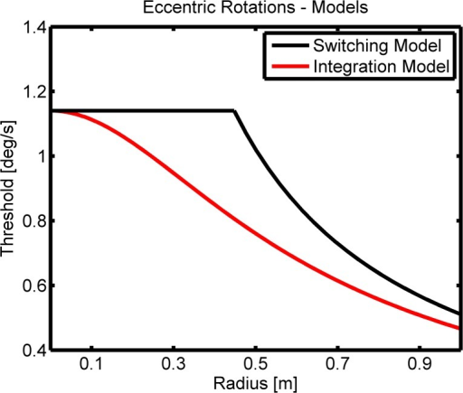 Models.Description of the two alternative models which we refer to as the switching model and the integration model. For both models less rotational velocity is needed with increasing radius for discriminating the motion direction. However for intermediate radii there are clear differences in threshold behavior between the models, where an integration model is more sensitive.
