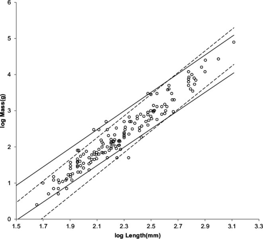 Log body mass as a function of log head and body length for non-cricetid rodents.Data are from Nowak (1999). The solid and dashed lines are MMLE sturdiness factor boundaries. The upper boundaries were generated with a sturdiness factor s = (3)0.5. The lower boundaries were generated with s = (3)−0.5. The shallower sloping solid boundary lines are for Froude–Strouhal similarity. The steeper sloping dashed boundary lines are for geometric similarity. Non-cricetid rodents are marked by open circles.  with respect to both sets of boundaries.