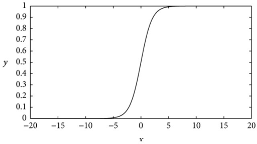 The curve of the logistic function. Its definition domain is (−∞, +∞) and its range is (0,1). This is a nonlinear function which has an exponential increase in the middle, separating state 0 and 1 apart from each other.