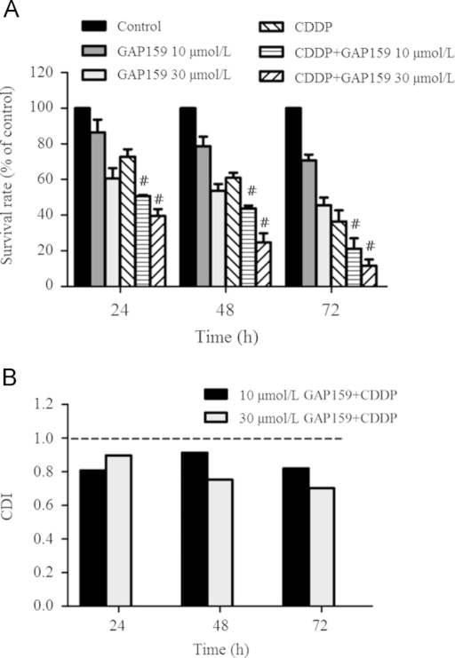 GAP159 inhibits HCT116 cell growth. A: GAP159 synergistically enhanced the inhibitory effects of CDDP on HCT116 cells (#P<0.05 vs CDDP); B: CDI value of co-treatment of GAP159 and CDDP.