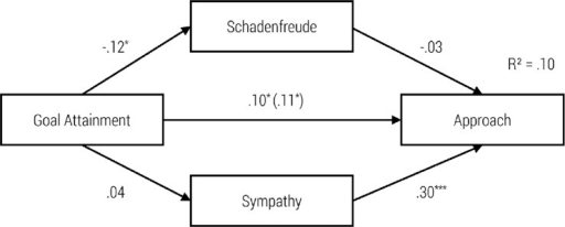Path Model of Impact of Goal Attainment on Schadenfreude, Sympathy and Approach with standardized regression coefficients β and the Impact without Schadenfreude and Sympathy in Brackets, *p < .05; ***p < .001.