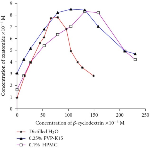 Phase solubility diagrams of oxatomide in different concentrations of β-cyclodextrin in distilled water and in presence of 0.1% HPMC, 0.25% PVP-K15. Each point represents the mean of measurements from three samples.