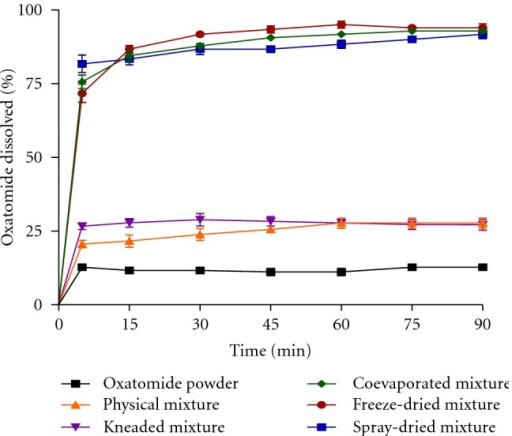 Dissolution profiles of oxatomide powder and corresponding β-cyclodextrin inclusion complexes in distilled water (pH 6.8).